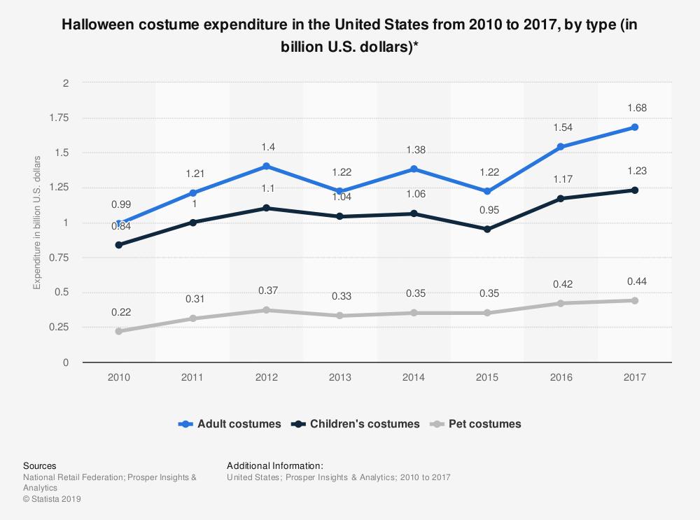 احصائيات عيد الهالوين 2017-2010